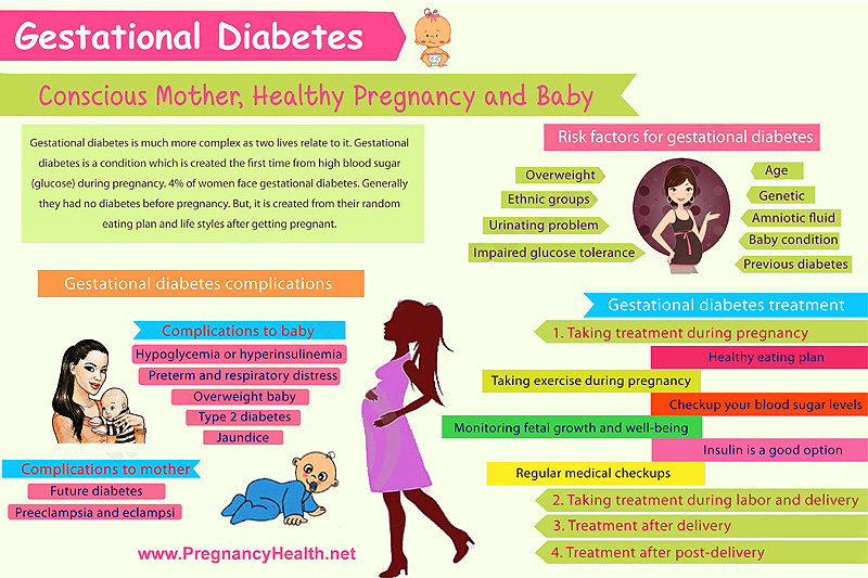 Gestational diabetes diet and meal plan pregnancy health