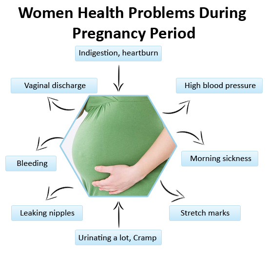 Women Health Problems During Pregnancy Period